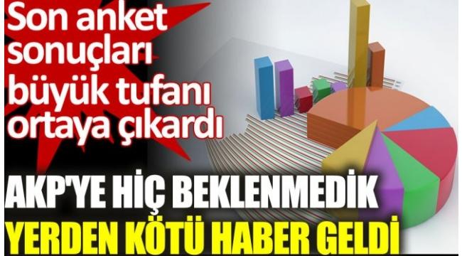 Son anket AKPye şok...